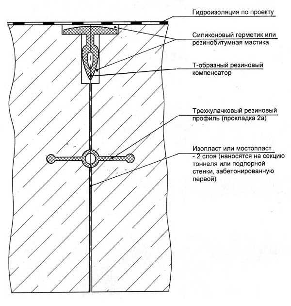 Герметизация деформационных швов в подпорных стенах