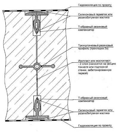 """Система """"ватерстоп"""", гидроизоляция с обеих сторон"""