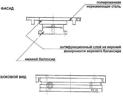 Тангенциальные скользящие опорные части
