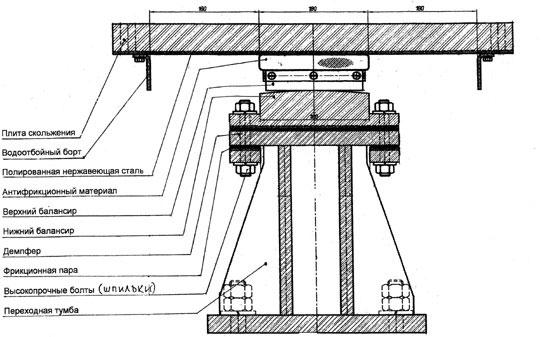 Тангенциальная скользящая опорная часть на нагрузку 250 т
